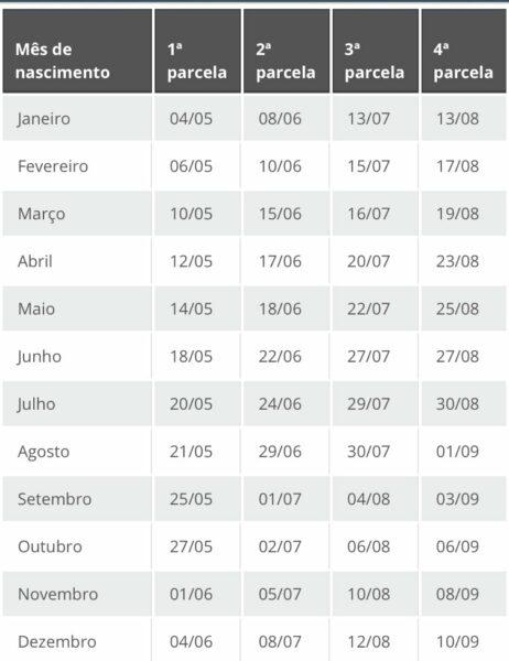 Calendário de Pagamento do Auxilio Emergencial de 2021